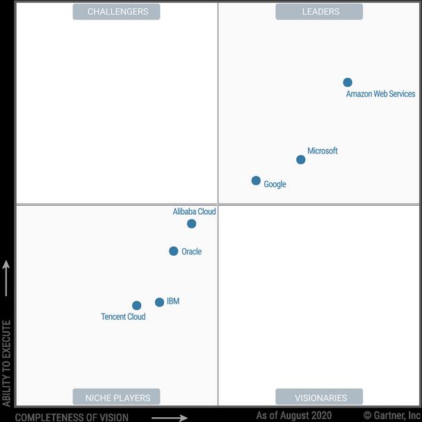 Gartner Magic Quadrant 2020 Cloud Infrastructure